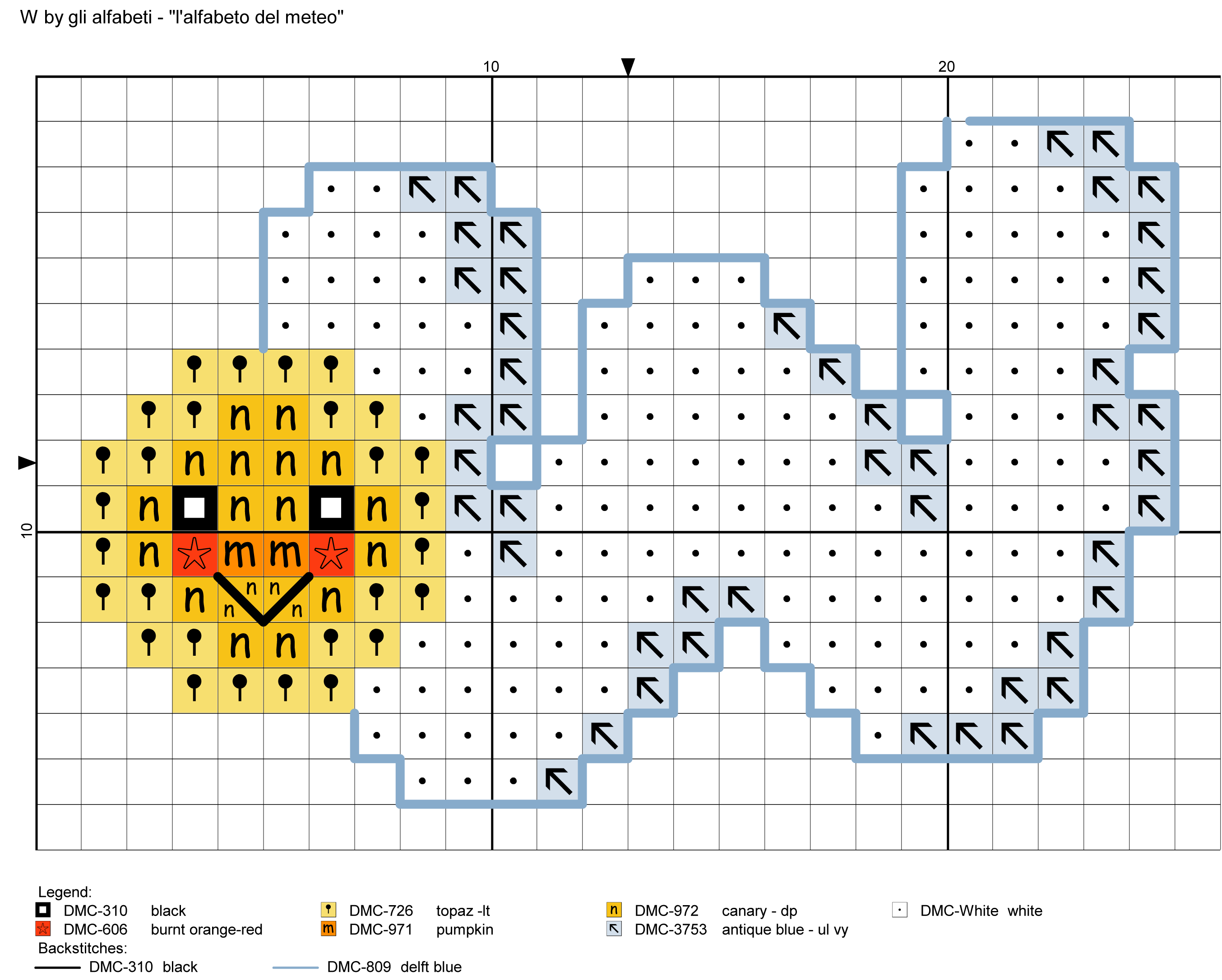 alfabeto del meteo W