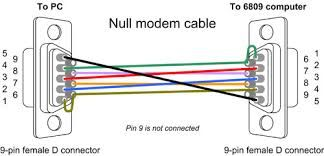 Image result for usb to TTL serial color code Network