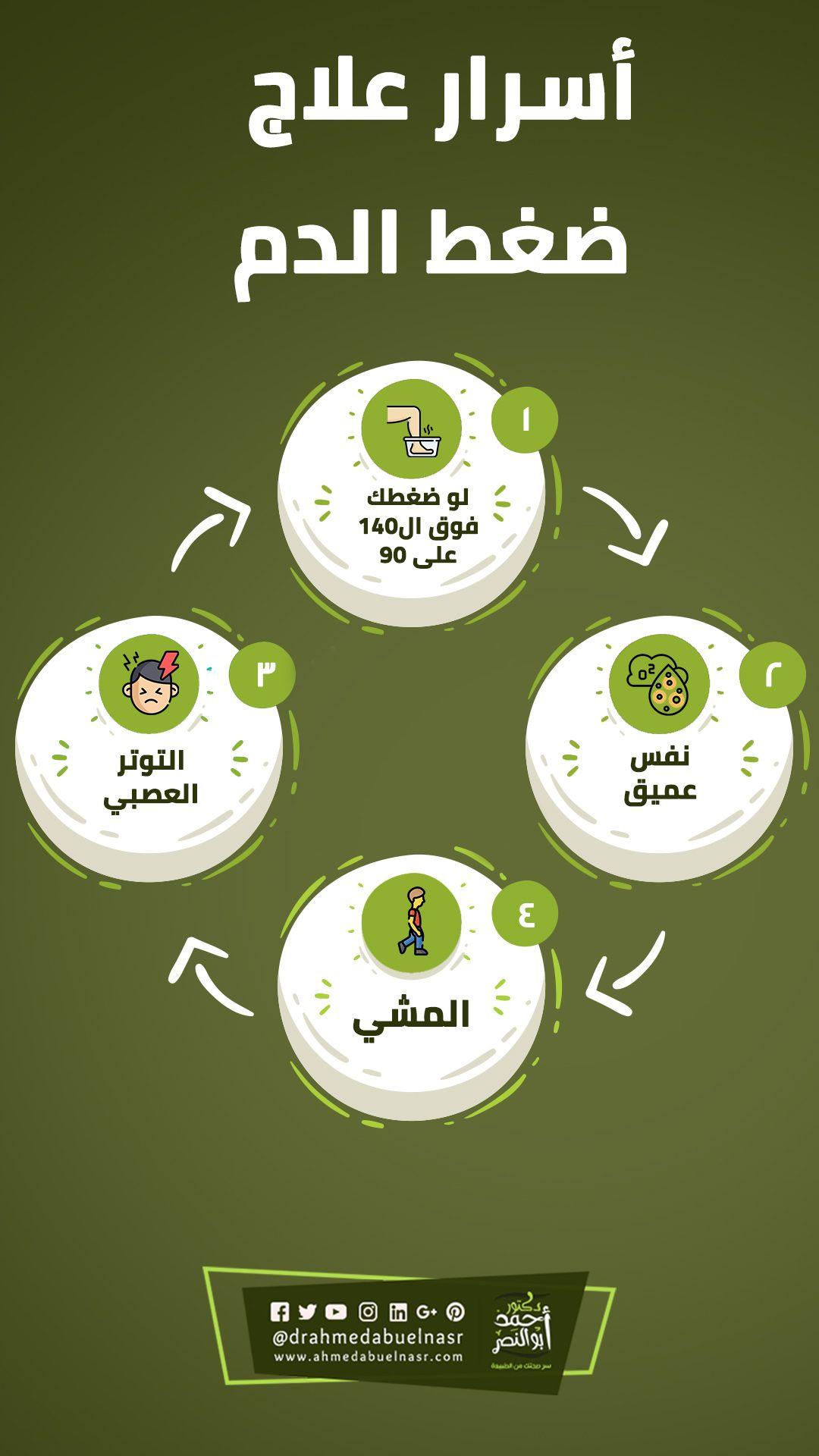 الامراض Archives الدكتور احمد ابو النصر Music Record Music Instruments