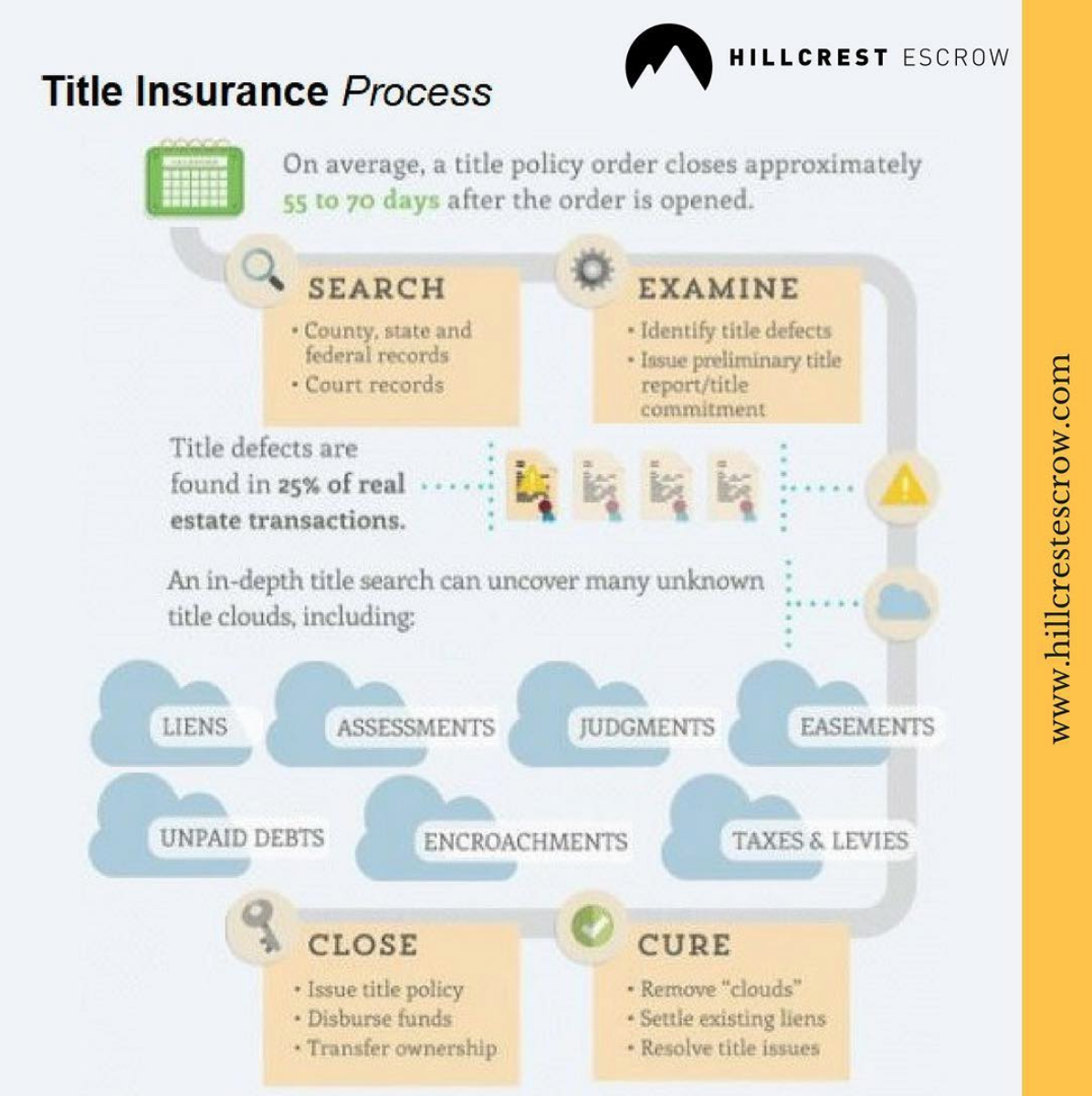 Title Insurance Protects You Against Covered Title Defects Also