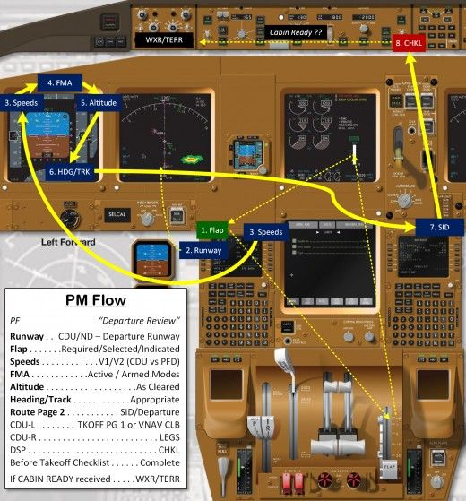 Boeing 777 Normal Procedures Flow Diagrams