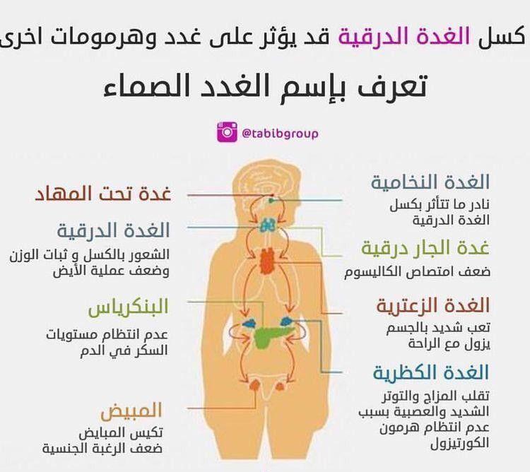 Pin By Hasm On صحة Health Memes Pics Ecard Meme
