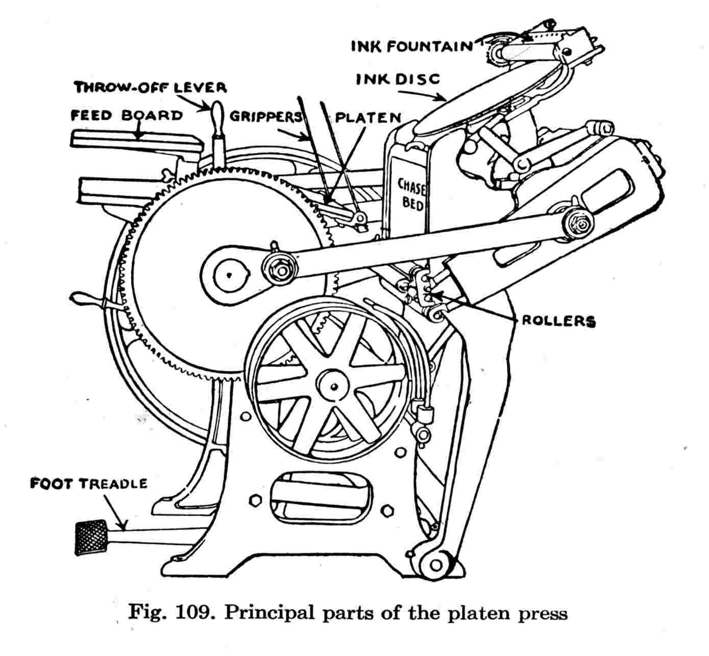 vintage printing press diagram antique lithograph shipping