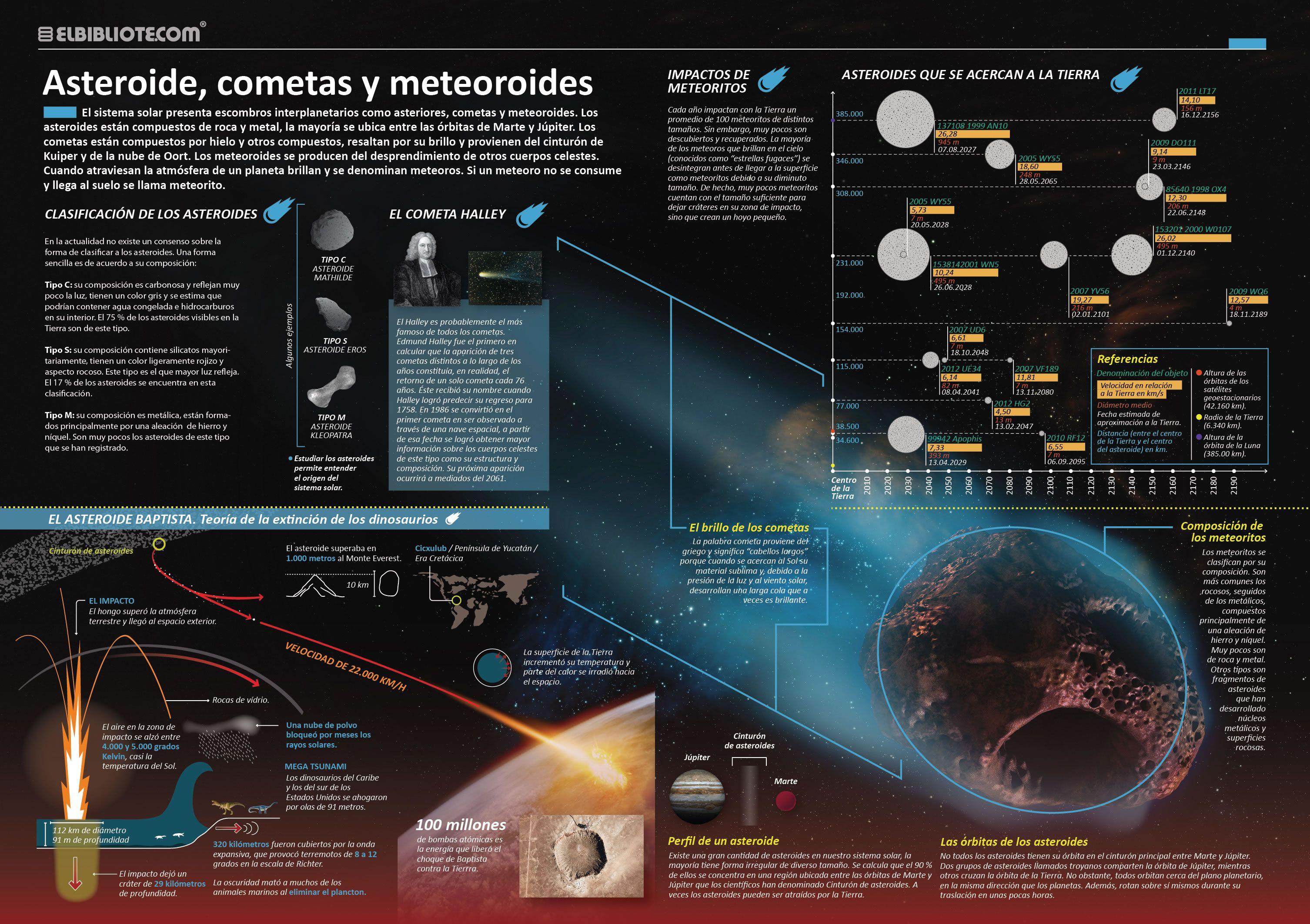 Pin De Pablo En Spacial Astronomía Infografia Asteroides