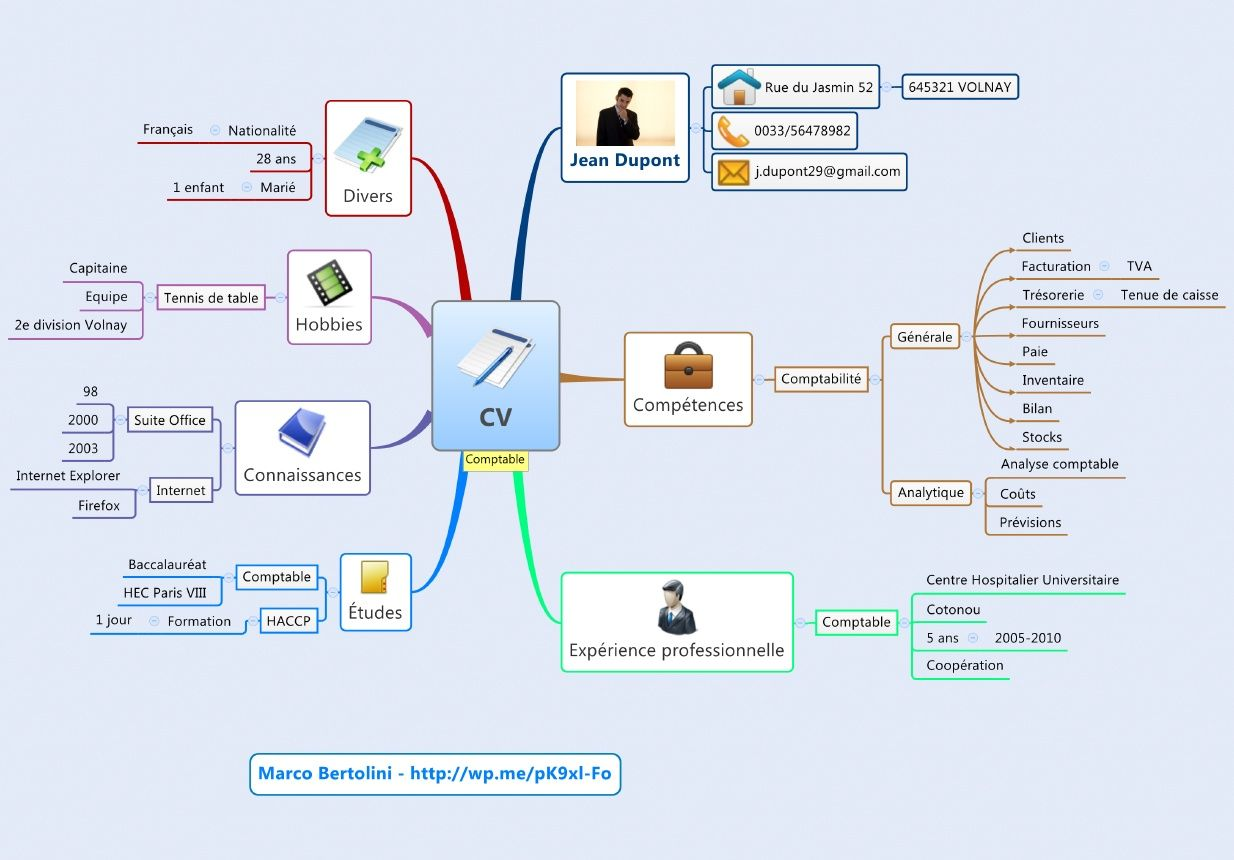 CV - mindmap | FLE: Vocabulaire | Pinterest | Mind map ...