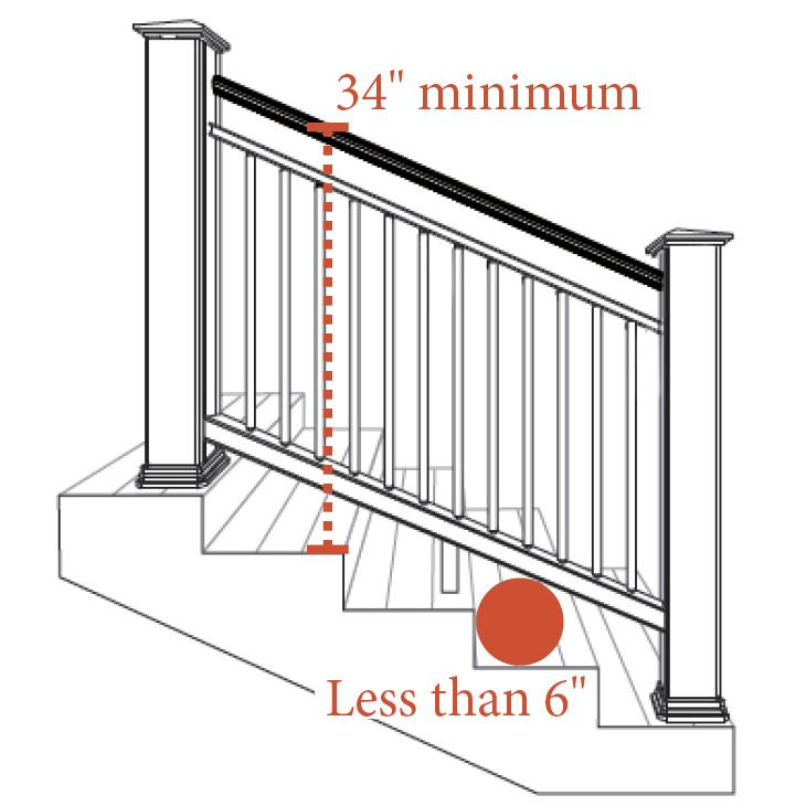 Deck Railing Stairs Code Requirements Retirement Ideas Pinterest Deck Railings Decking