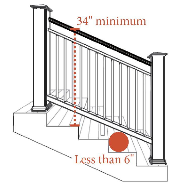 Deck Railing Guide Railing Faqs Decksdirect Deck Stair