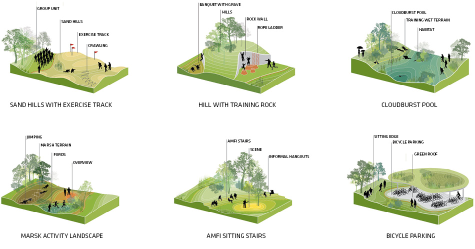 –   – #architecturalconceptdiagram #architecturalconceptualmodel