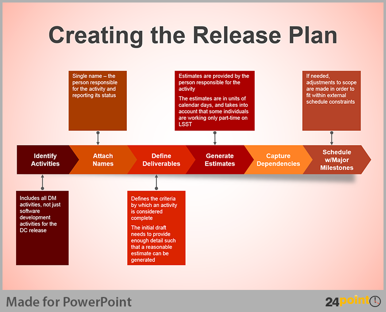Business process flow diagram creative tips for powerpoint anyone can create a release plan graphic like this using 24point0s business process flow diagram powerpoint toneelgroepblik Image collections