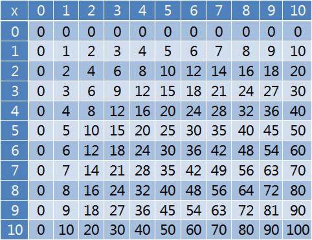 Multiply Chart Table Fun Math Multiplication Chart