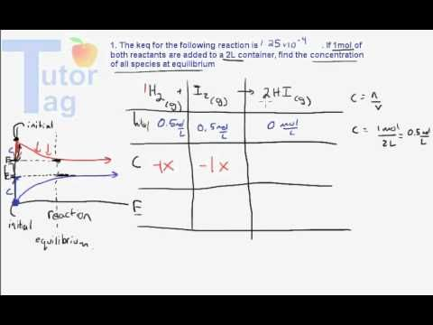 Equilibrium Expressions Using An Ice Table Example Problem Videos Tutorial Expressions Chemistry