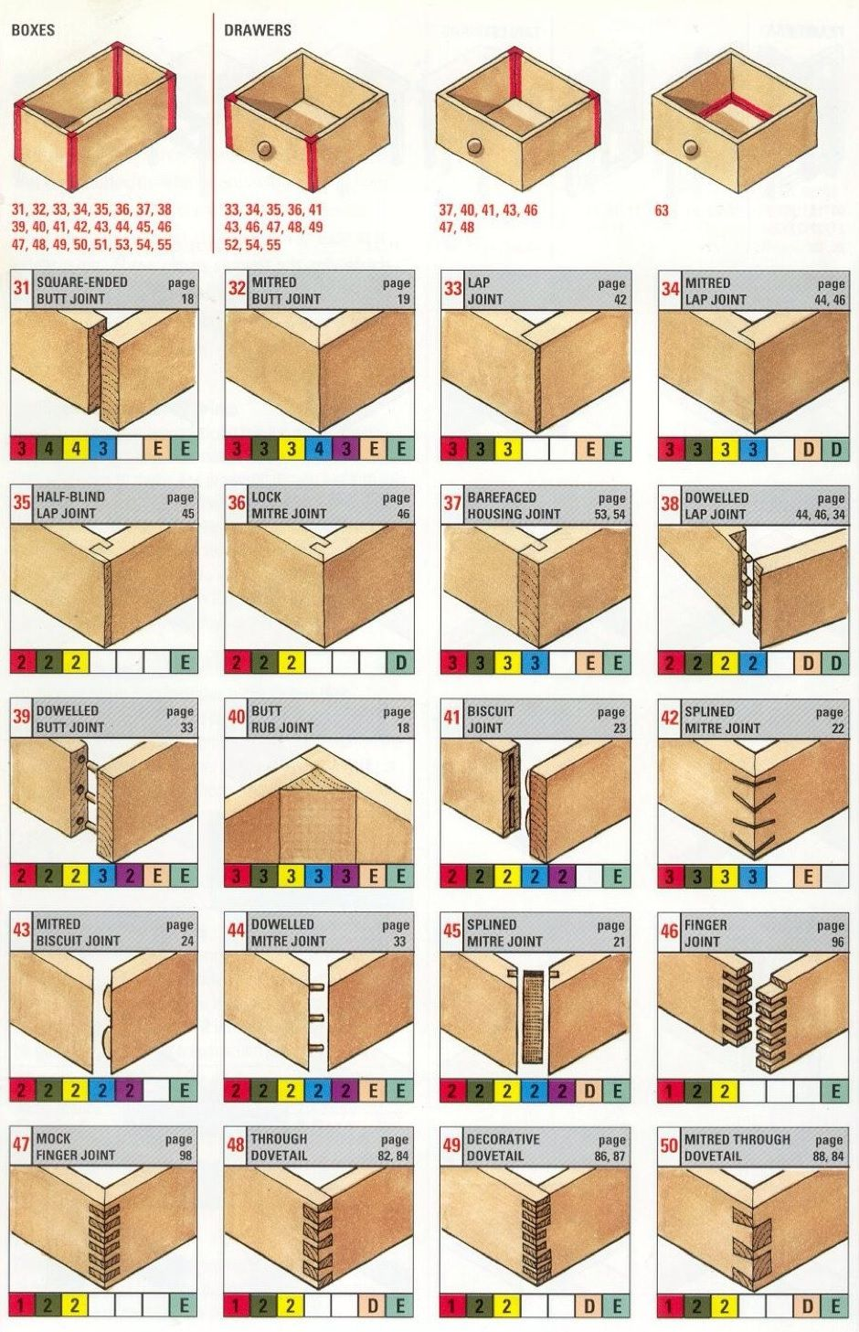 Drawers Connection Woodworking Joints Types Of Wood