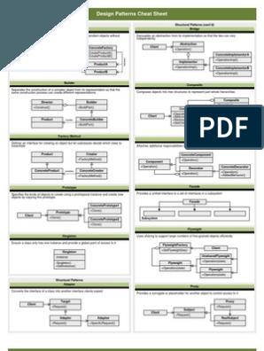 Design Pattern Cheatsheet Reference Cards Computer Engineering Computer Programming
