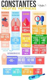 Presión sanguínea humana normal y pulso