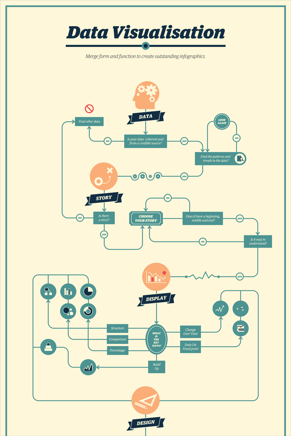 21 Creative Flowchart Examples For Making Important Life Decisions Flow Chart Design Flow Chart Simple Flow Chart
