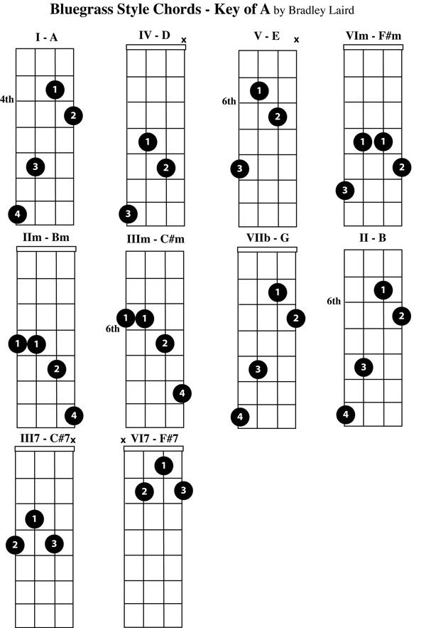 Free Mandolin Chord Chart Key Of A  Mandolin