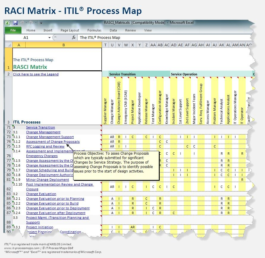 itil document templates - raci itil process 891 869 work pinterest