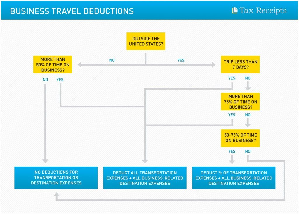 Travel_Deductions (With images) Business tax, Business