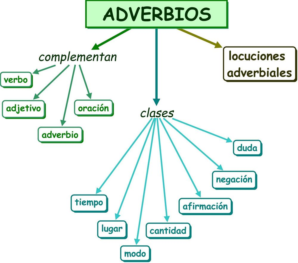 Adverbios Adverbios Adverbios De Tiempo Adjetivos
