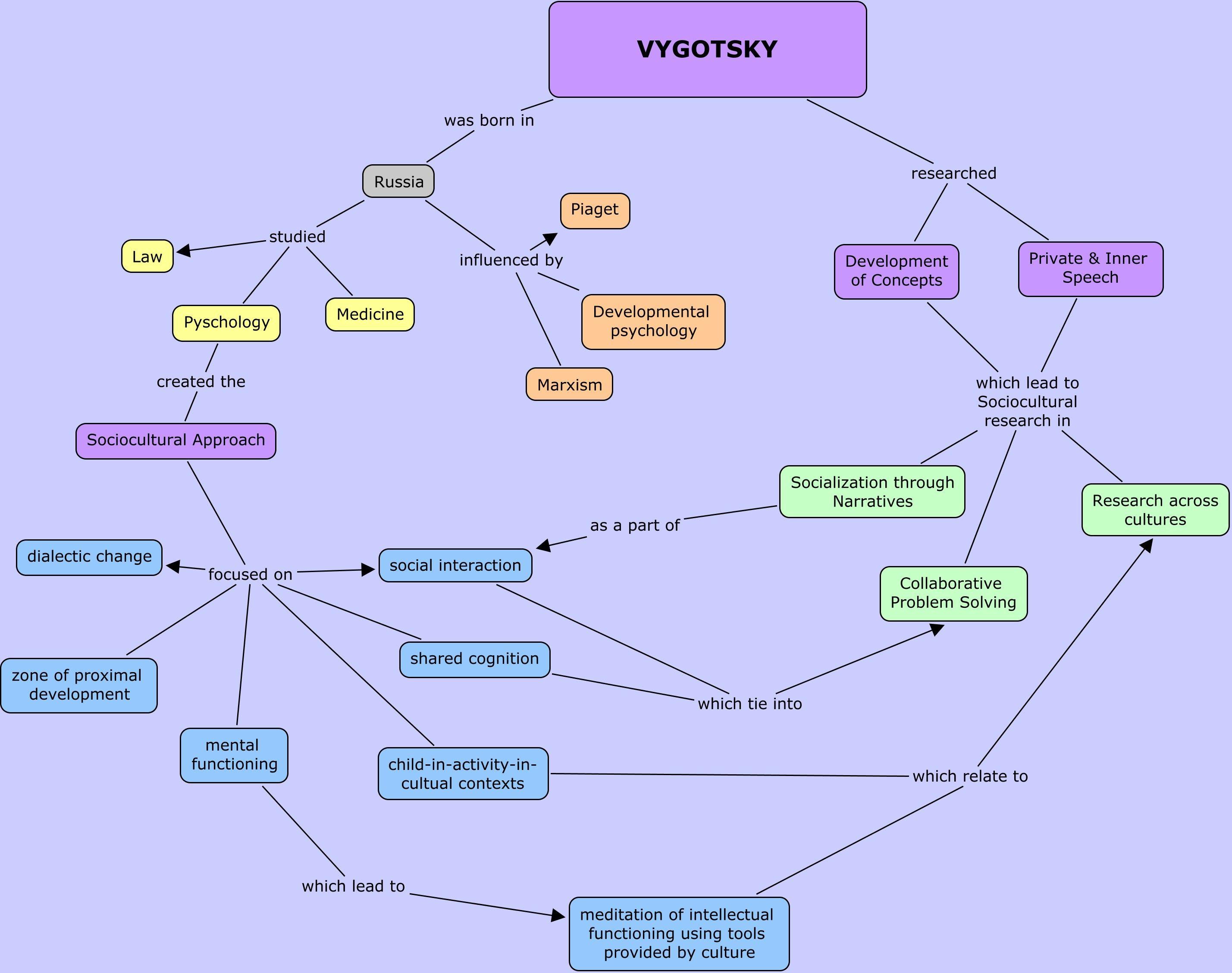 Piaget Vs Vygotsky Venn Diagram Iron And Carbide Mind Map Child Development Theory Pinterest Learning