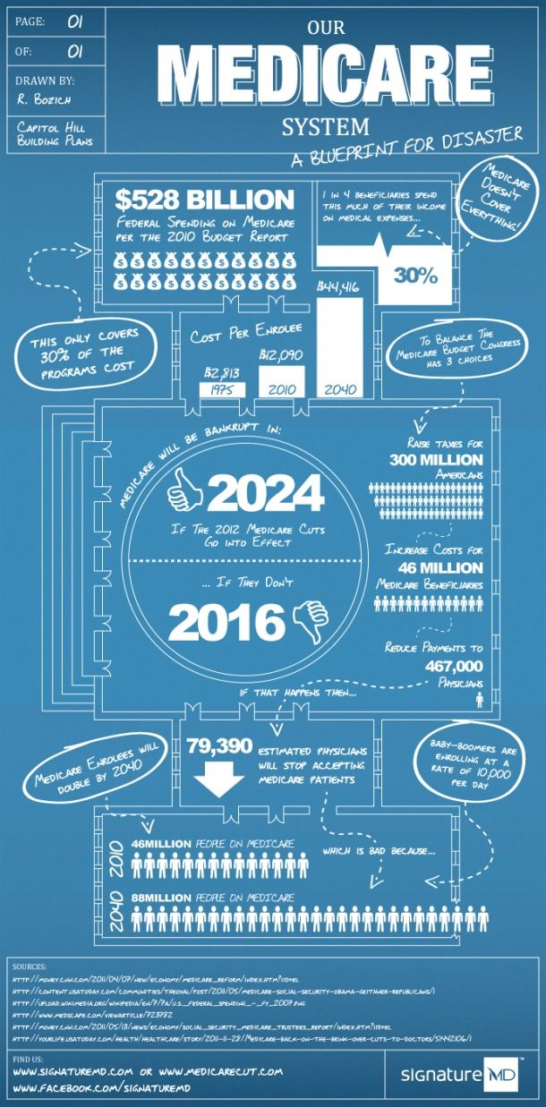 Our Medicare System A Blueprint For Disaster [INFOGRAPHIC