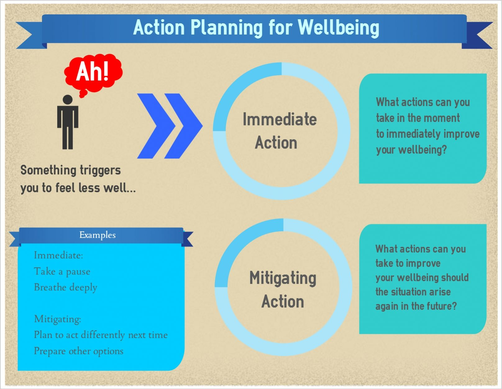 Wrap Action Planning For Triggers And Early Warning Signs