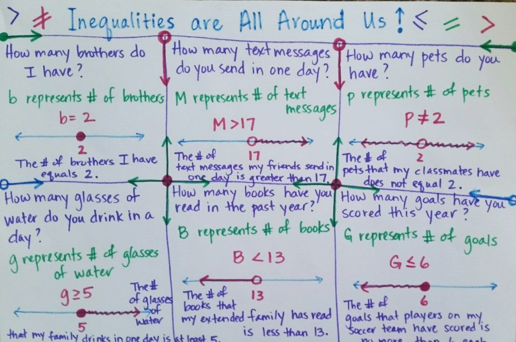 Inequalities Project Math Lesson Plans Geometry Lesson Plans High School Math