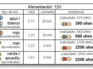 tirados LED-barra de río LED/'s 1st. 3 LED/'s rojo//verde Max.//min.//norma
