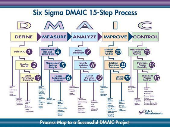 Six Sigma DMAIC 15-Step Process D M A I C DEFINE MEASURE ANALYZE - control plan