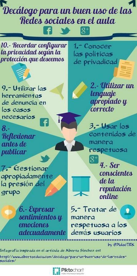 Decálogo dun bo uso das redes sociais na aula. Como integralas? ~ Orientación en Galicia