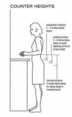 Worktop Height Metric Google Search Kitchen Measurements Best Kitchen Designs Top Kitchen Designs