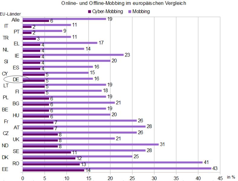 Cybermobbing Fakten und Zahlen
