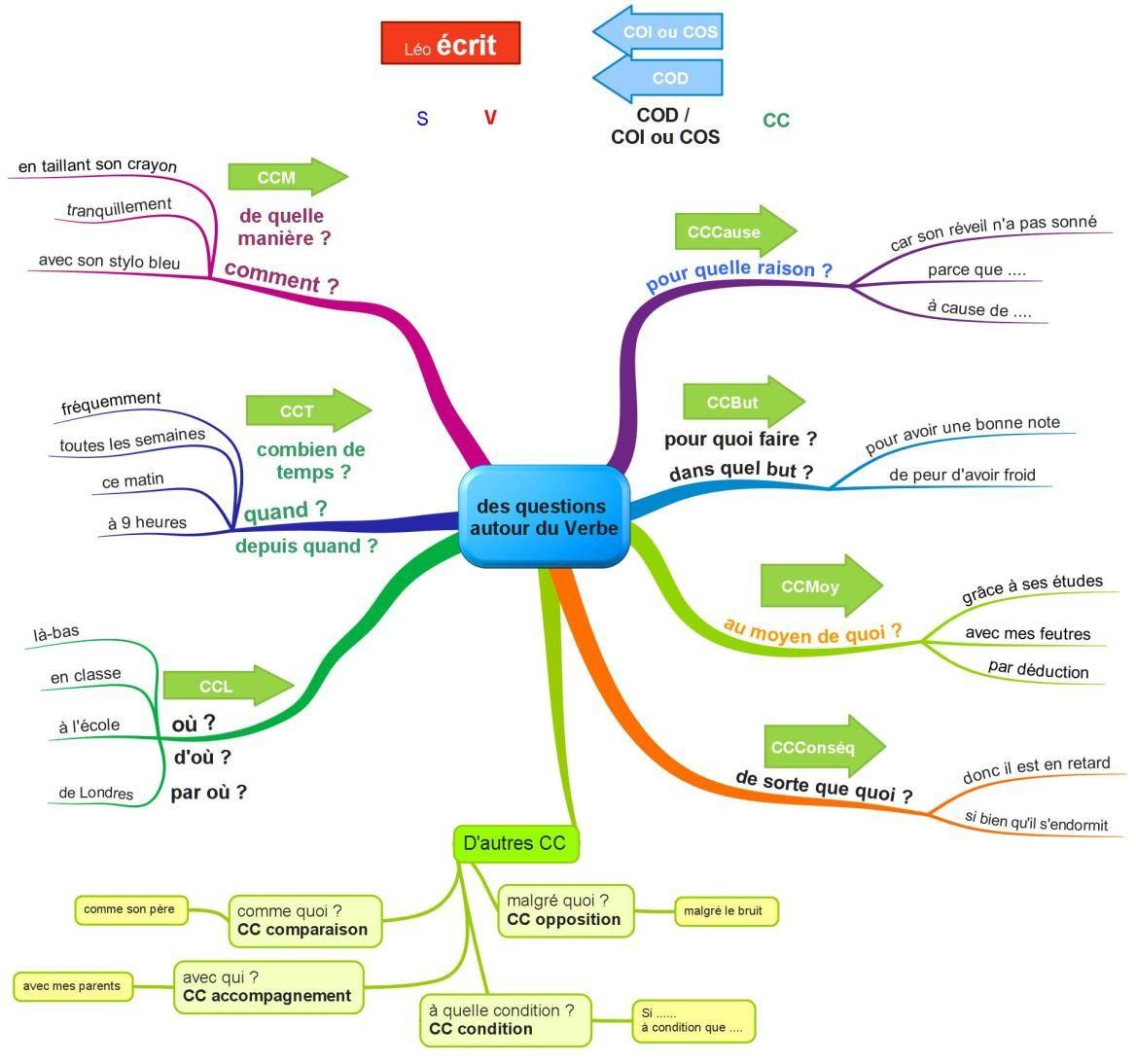 cartes Grammaire | Grammaire, Carte mentale, Heuristique
