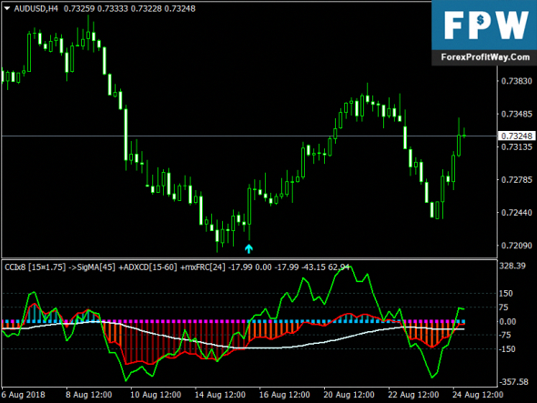 Download Gatget Forex Signals Indicator For Mt4 #forexstudy
