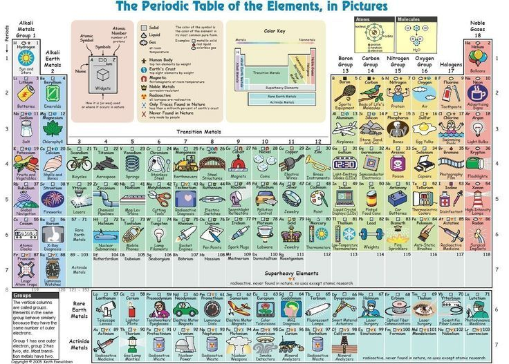 Pretty periodic table that explains the elements nicely for non - new periodic table aufbau