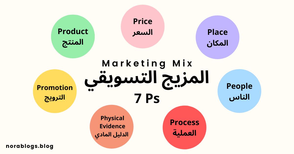 المزيج التسويقي 7ps تسويق المنتج المكان السعر الترويج الناس العملية الدليل المادي Marketing Mix Marketing Physics