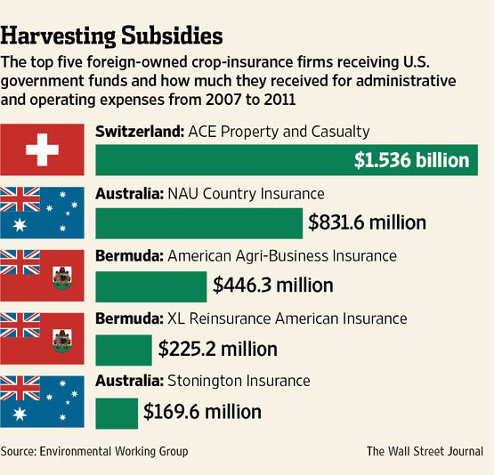 Several Foreign Insurers Stand To Collect Millions Of Dollars In