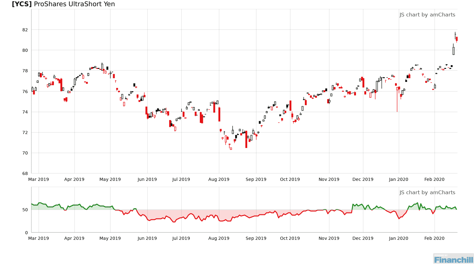 Ycs Is Rated A Sell Since February 21 2020 And Is 0 Below Its Median Level Http Bit Ly 2dhuycn In 2020 Chart Line Chart Diagram