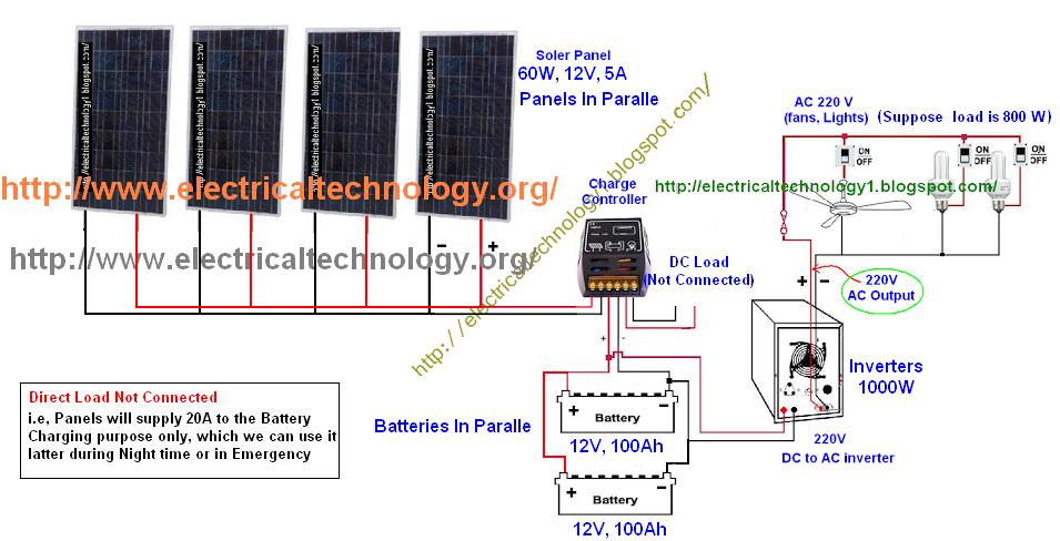Discover Super Deals Online For Solar Inverters Review