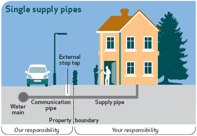 Image Result For Pipe Entry To Premises