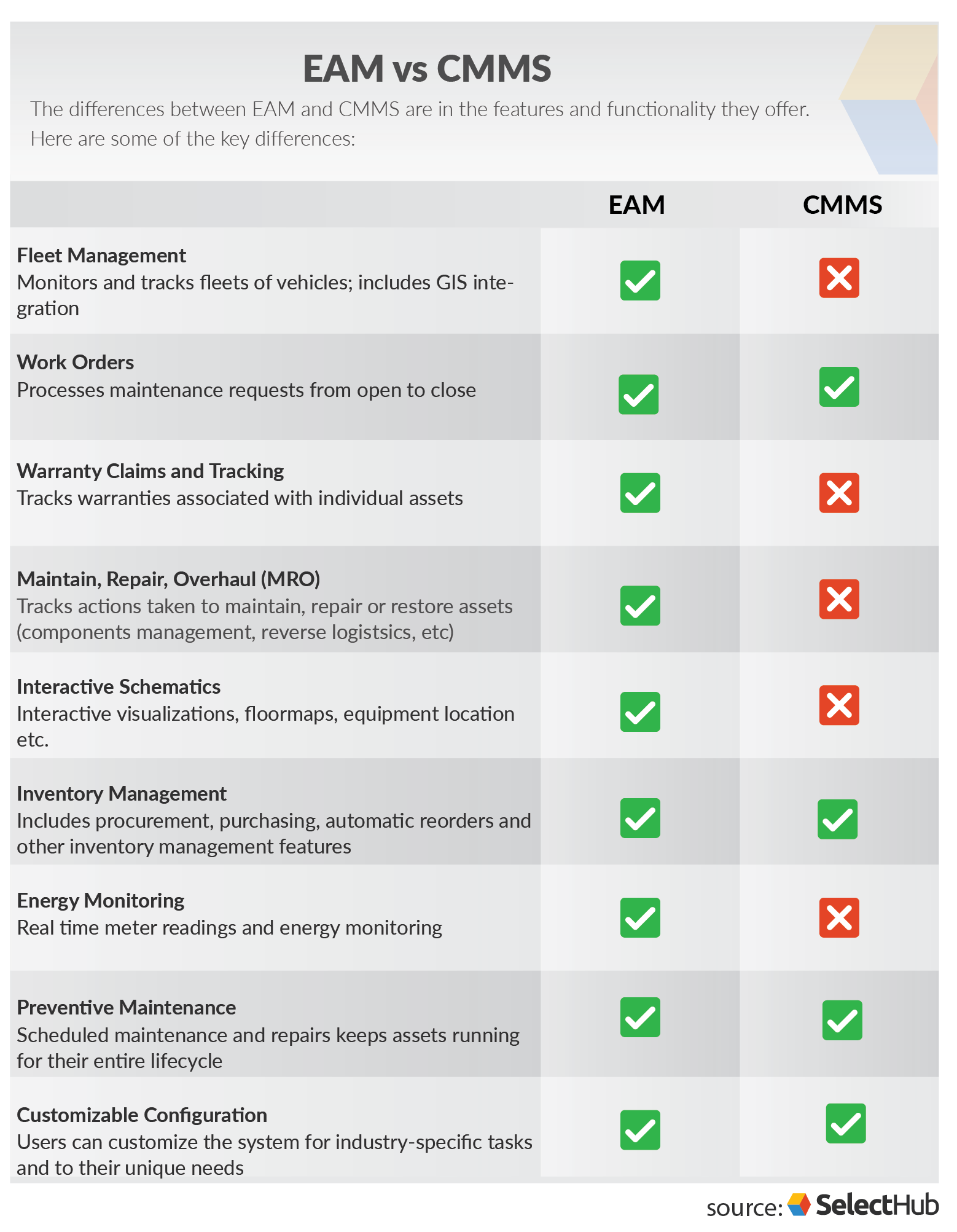 Eam Vs Cmms Business Tools Management Asset Management