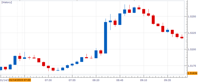 Gbp Usd Charts