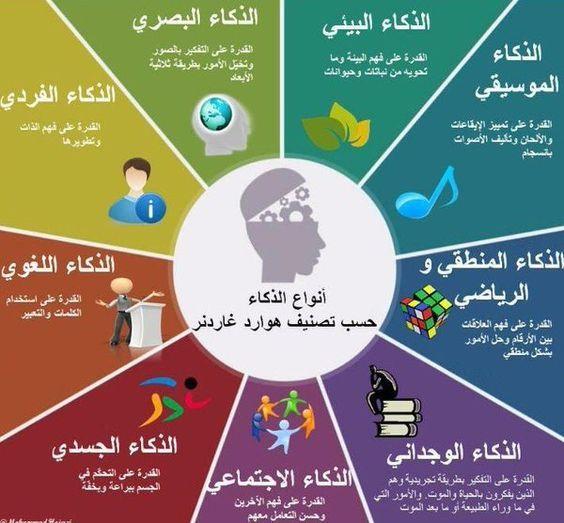 تعرف على انواع الذكاء المختلفة وتعرف على شخصيتك ونوع ذكائك مكتبة نون الالكترونية القراءة Life Skills Activities Psychology Graduate Programs Intellegence