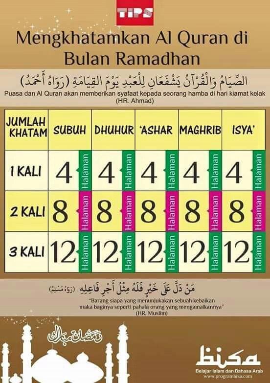 Cara Khatam Quran Di Bulan Ramadhan Kekuatan Doa Qur An