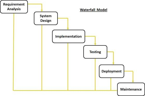 SDLC Quick Guide waterfall diagram MyResources Pinterest - requirement analysis