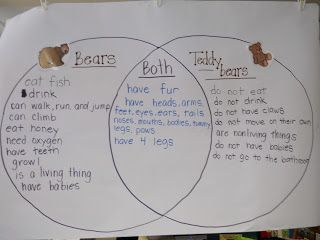 Learning about living and nonliving things by comparing and learning about living and nonliving things by comparing and contrasting teddy bears ccuart