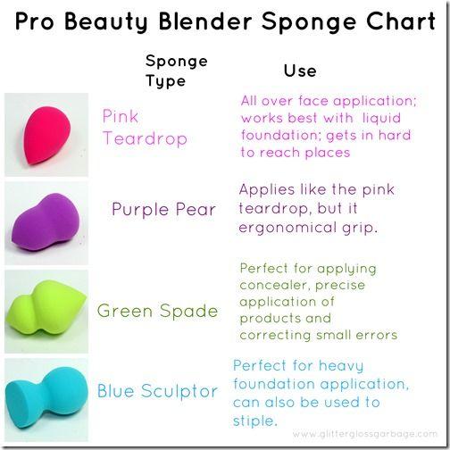 15 Easy Makeup Charts For Beginners Beauty Blender Sponge
