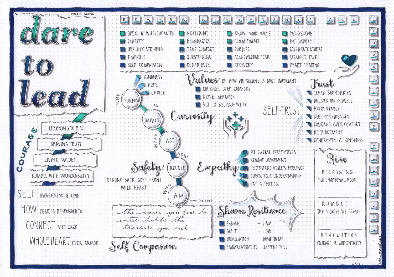 Dare To Lead Brene Brown Visual Synopsis By Dani Saveker