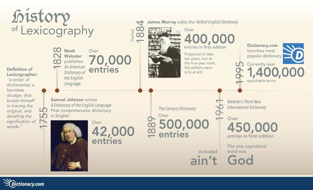 History of Lexicography [INFOGRAPHIC] #lexicography #history