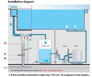 Image result for growing rooms overflow pool pools pinterest catcher Swimming pool water flow diagram
